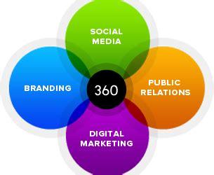 Digital marketing strategy dissertation